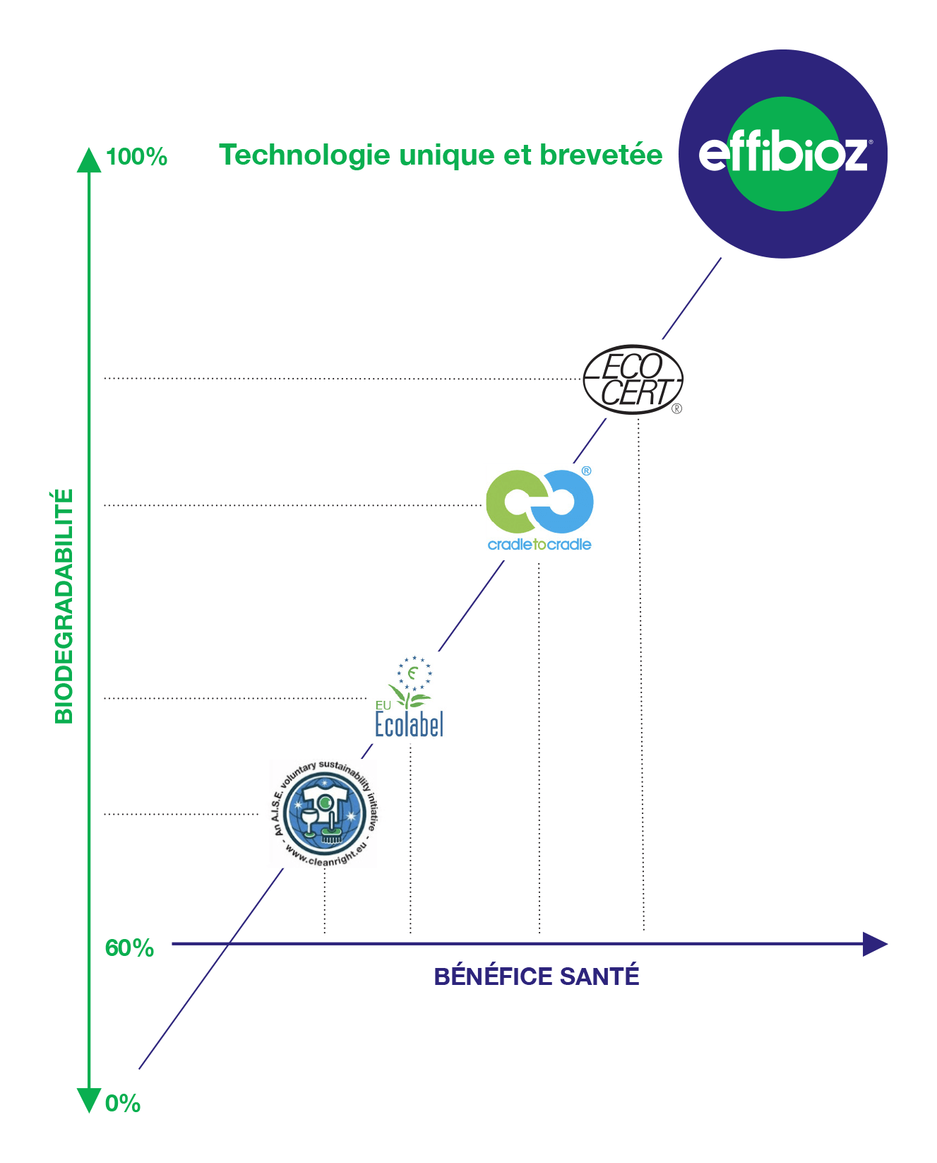 Effibioz Label Biodegradabilite benefice sante