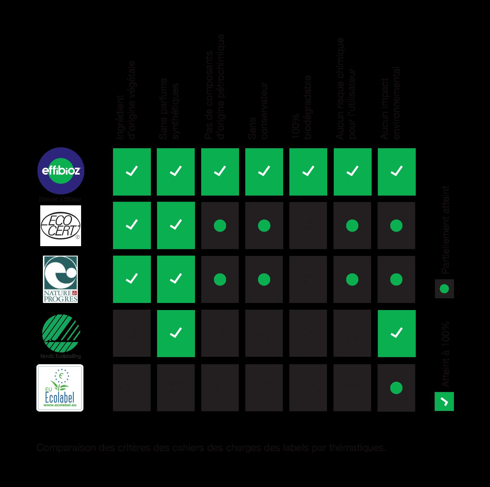 Effibioz Classification label